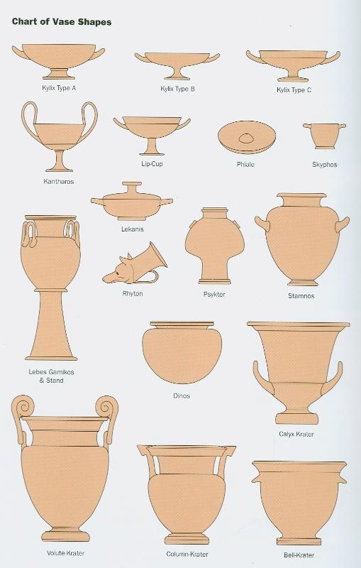 Basic Introduction To Greek Vases